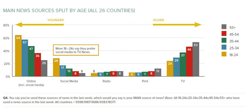 main-news-split-by-age-from-reuters_low