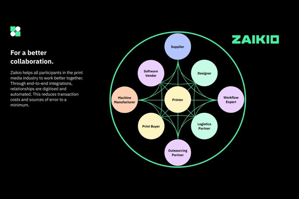 Heidelbergs nya plattform Zaikio är baserad på en agil metod som enligt företaget ska göra tryckprocessen ännu mer automatiserad. Foto: Pressbild