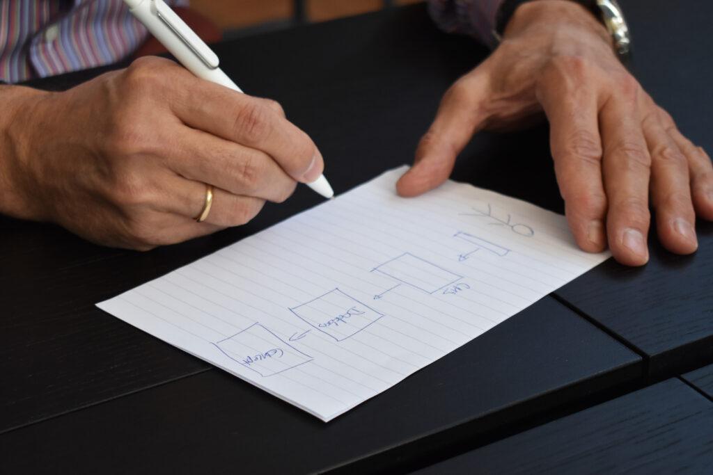 Daniel ritar upp hur värdekedjan ser ut, från koncept till databas till att det visas upp på skärmen.