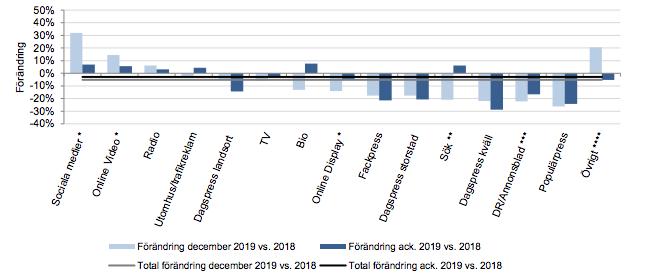 Medieinvesteringarna har minskat med 430 miljoner kronor år 2019 jämfört med 2018. De största tappen står kategorierna print och TV. Källa: Sveriges Mediebyråer